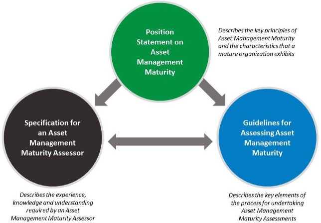 Relationship between 3 Maturity Documents. Position statement at top.